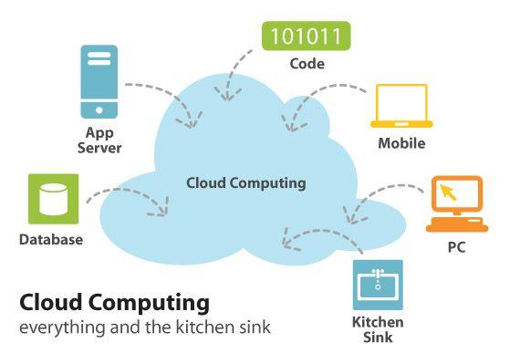 A tecnologia de Cloud Computing possibilita a otimização da utilização de recursos de processamento e armazenamento de seus servidores, pois não vincula a infraestrutura a um hardware específico.