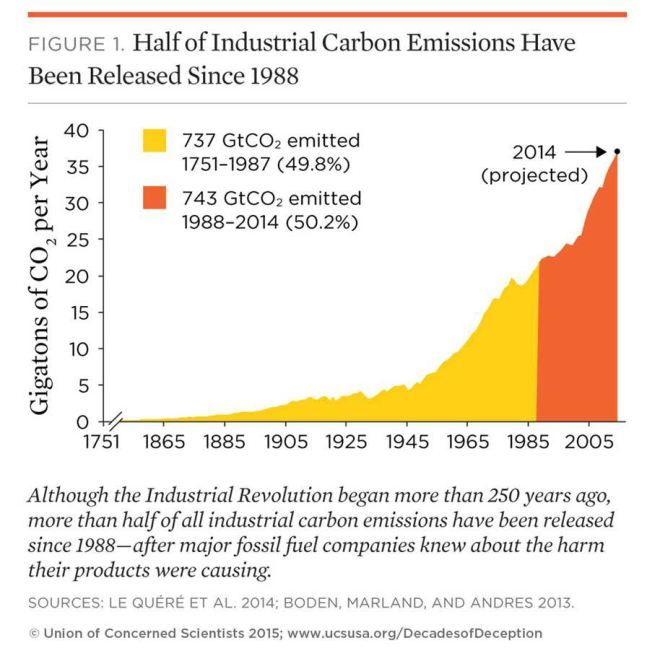 Fossil fuel companies have been lying about climate change for more than 30 years