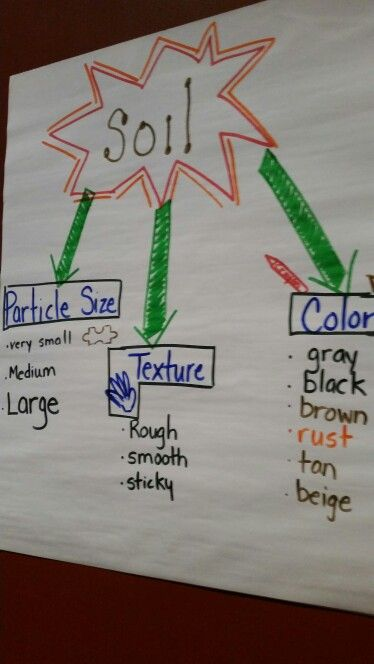 Soil anchor chart from workshop this would be great for an for Soil as a resource introduction