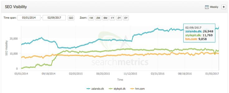 The power of SEO - how Zalando disrupted the Danish clothing market online