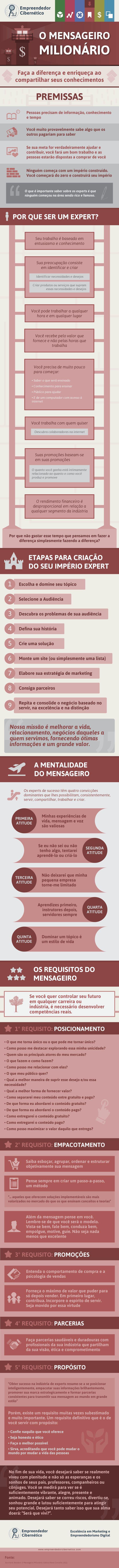 Infográfico do livro O Mensageiro Milionário - http://empreendedorcibernetico.com/blog/mensageiro-milionario/