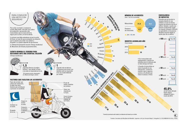 Chocar en una moto a 80 km/h equivale a caer de un octavo piso
