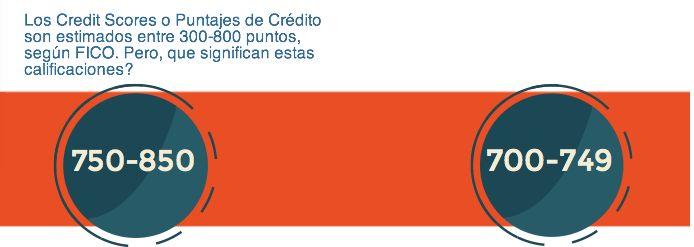 El significando de los puntaje de crédito. #credito