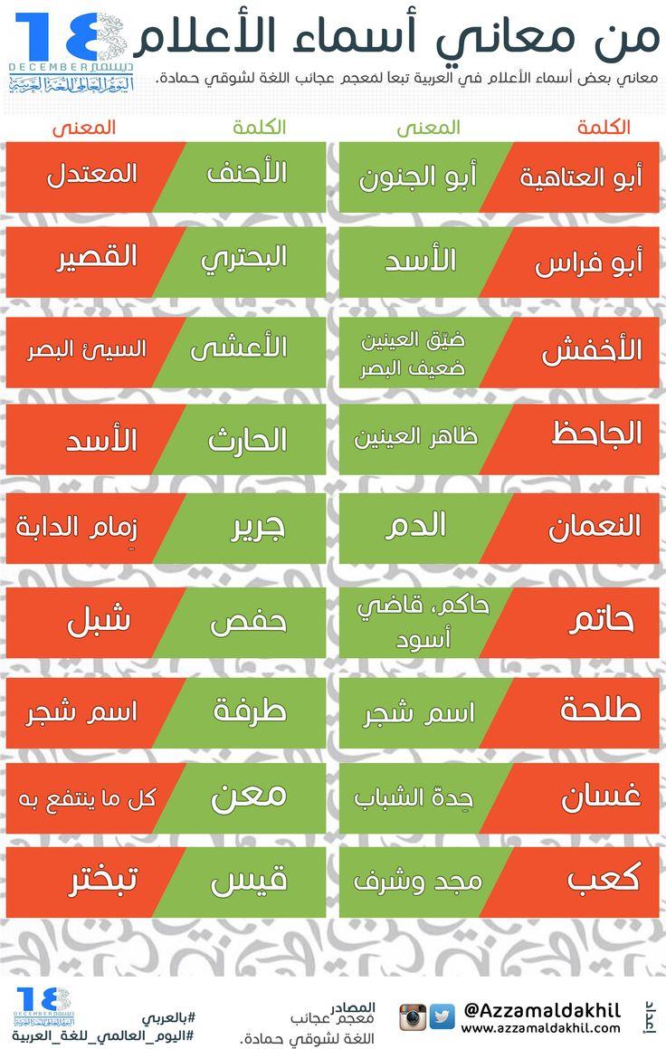 من معاني الأسماء في #اللغة_العربية http://azzamaldakhil.com/azzam/2013/12/18/%d9%85%d9%86-%d9%85%d8%b9%d8%a7%d9%86%d9%8a-%d8%a7%d9%84%d8%a3%d8%b3%d9%85%d8%a7%d8%a1-%d9%81%d9%8a-%d8%a7%d9%84%d9%84%d8%ba%d8%a9_%d8%a7%d9%84%d8%b9%d8%b1%d8%a8%d9%8a%d8%a9/