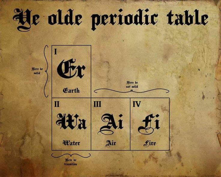 106 best Chimie images on Pinterest Chemistry, Organic chemistry - fresh 8.5 x 11 periodic table of elements