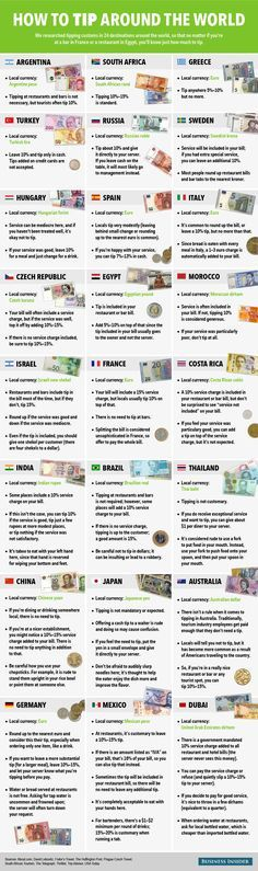 How to Tip in 24 Countries Around the World #infographic #HowTo #Travel
