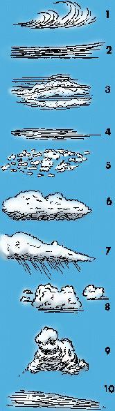 cloud 1: 1 cirrus, 2 cirrostratus, 3 cirrocumulus, 4 altostratus, 5 altocumulus, 6 stratocumulus, 7 nimbostratus, 8 cumulus, 9 cumulonimbus, 10 stratus