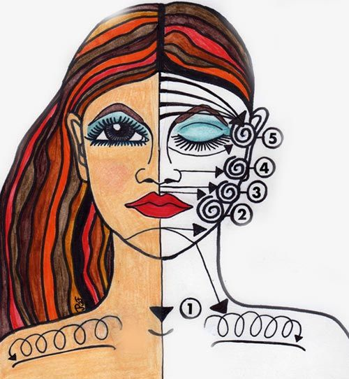 Svullet ansikte eller påsiga ögon? Gör lymfdränage regelbundet genom nätta strykningar från mitten av ansiktet ut på sidan. Nerifrån nyckelbenet upp till pannan och ner till nyckelbenet igen. Läs mer om detta i bloggen.