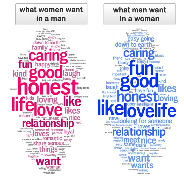 what do men want from a relationship