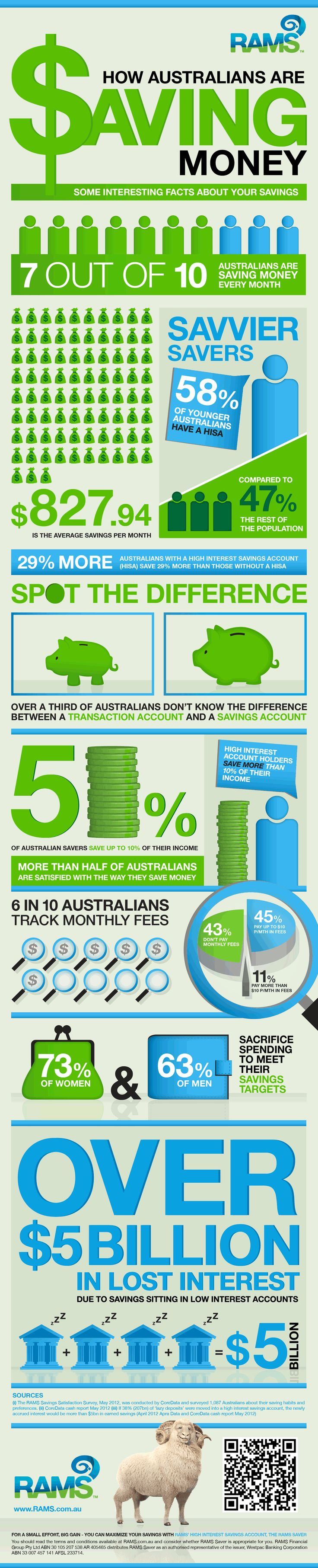Some Interesting Facts About How Australians Save Their Money