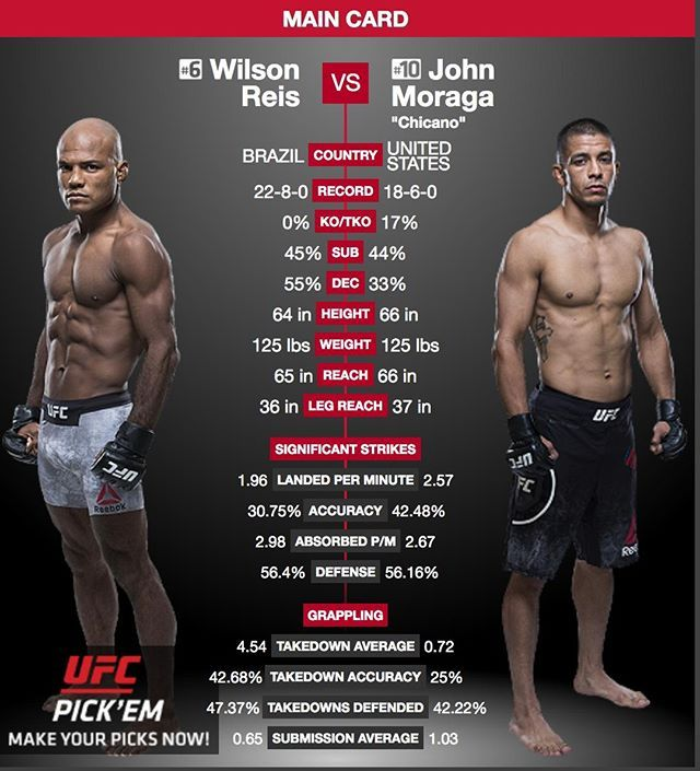 Don T Miss Wilsonreis Wilsonreis7 Vs Johnmoraga Chicanojohn At Ufcglendale These Former Flyweight Title Challengers Will Have T Con Imagenes Ufc Combate