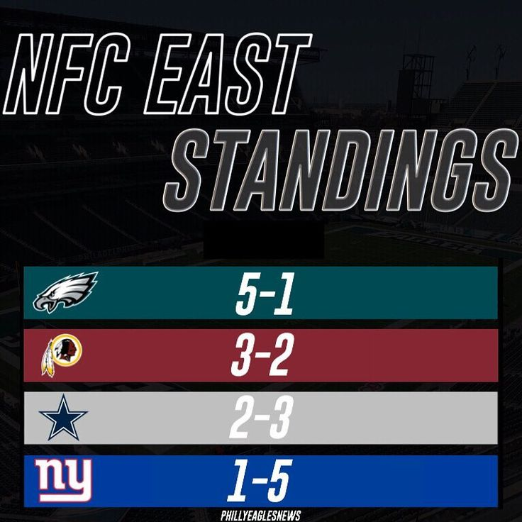 NFC East Standings heading into week 7: 1. Eagles: 5-1 (2-0) 2. Redskins: 3-2 (0-1) 3. Cowboys: 2-3 (1-0) 4. Giants: 1-5 (0-2) - Week 7 Matchup: SEA @ NYG 1:00PM ET DAL @ SF 4:05PM ET WAS @ PHI 8:30PM ET MNF - Eagles could take complete control of the NFC East with a win over the Redskins on Monday.  ________________ #EaglesNation #Eagles #Philly #Philadelphia #PhiladelphiaEagles #FlyEaglesFly #BleedGreen