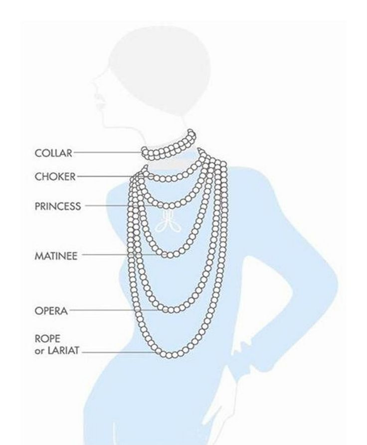 Necklace length chart (Part 1)
