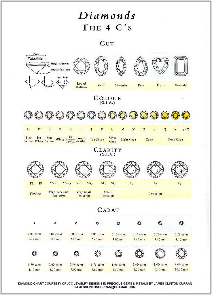 25 best ideas about Diamond Color Grade – Diamond Clarity Chart
