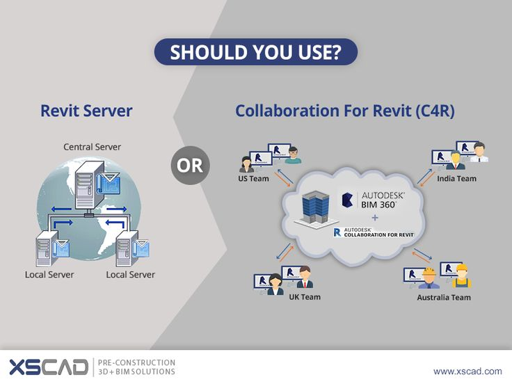 Revit Server or Collaboration for Revit (C4R)?  Revit Server (RS) is a server-based work-sharing method used over a wide area network (WAN). Central models are based in one or more Revit Servers. These can be accessed using local Revit Server Accelerators.  Collaboration for Revit (C4R) is a cloud -based work-sharing method hosted in the cloud. BIM 360 Team (formally A360 Team) is a requirement for C4R. A web browser can also help access BIM 360 Team.  #Revit