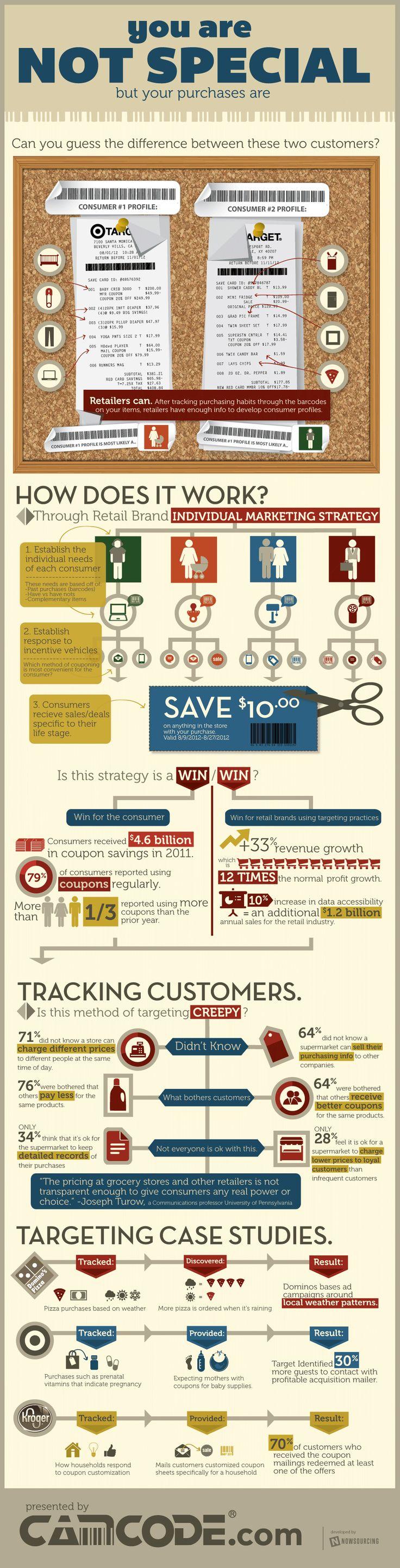 Customer Profiling: Creepy Sales Strategy Evolving