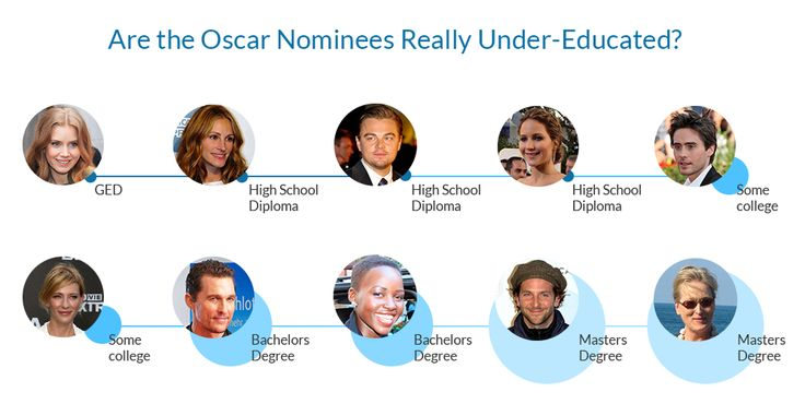 We love this infographic from CheapOnlineColleges.org!  Ellen's Oscars Quip: Are the Nominees Really Under-Educated? Read the full story here: http://www.cheaponlinecolleges.org/ellens-oscars-quip-nominees-really-under-educated/