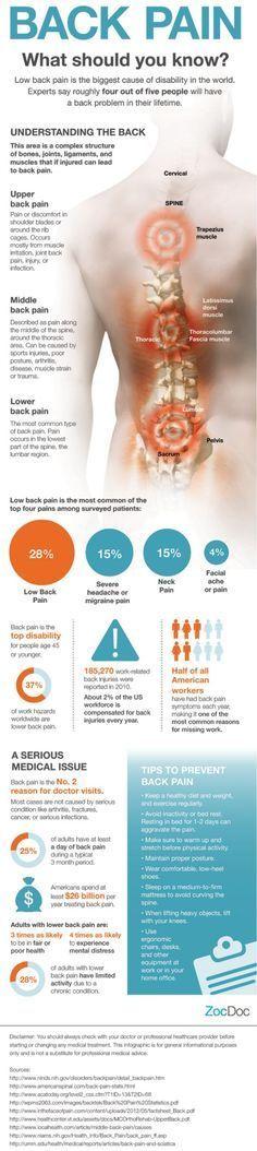 Sciatica Treatment: Back Pain 101