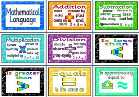 Math Language Free Display Posters