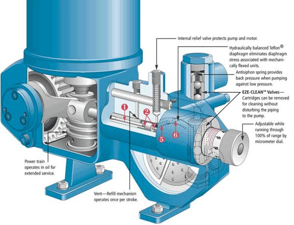 Types Of Lubrication Systems : Best images about lubrication pumps on pinterest