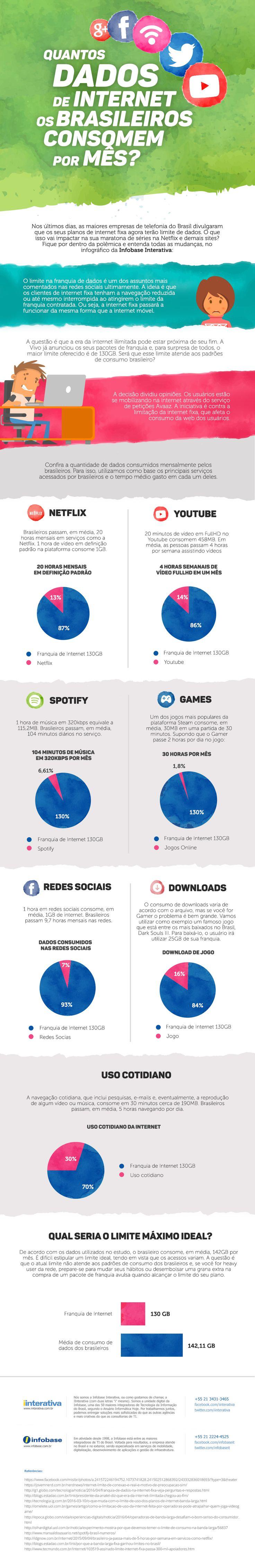 Infográfico - Quantos dados de internet os brasileiros consomem por mês?