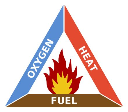 The fire triangle identifies the three needed components of fire: fuel (something that will burn); heat (enough to make the fuel burn); and air (oxygen)