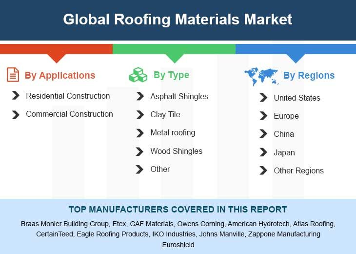 Global Roofing Materials Market Insights Forecast To 2025 Stock Market Growth Strategy Marketing