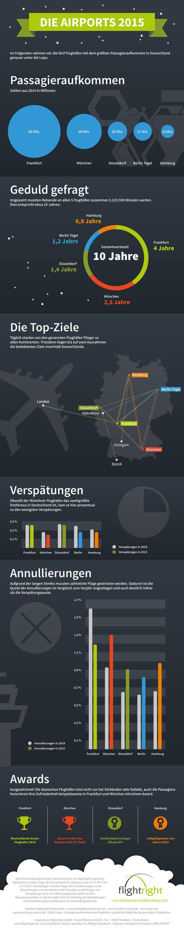 Von anstrengend bis ausgezeichnet – das Wichtigste zu Deutschlands größten Flughäfen. #airports #passagiere #flugverspätung #entschädigung #verspätung #annullierung #awards #hamburgairport #berlintegel #flughafendüsseldorf #frankfurtairport #flughafenmünchen #flightright #infografik #infographic
