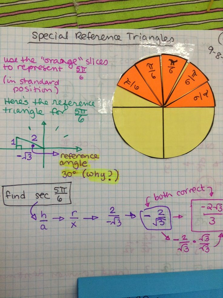 Math Teacher Mambo - Helping kids see reference triangles to help with the fractions in radians.