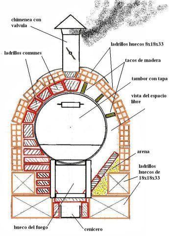 Construcción de Horno de barro. Http://labioguia.com/labioguia/wp-content/uploads/2013/04/horno-de-barro-chileno-5-600x450.jpg. Una buena opción de cocina, es el horno chileno. Este tipo de horno es muy efectivo para cocinar grandes cantidades de...