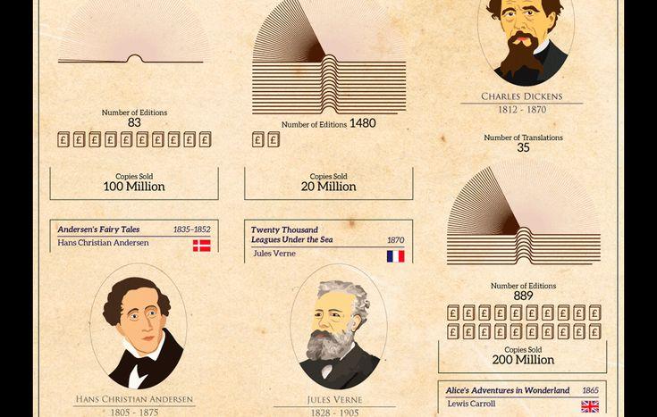 Faena Sphere   Los libros más populares de todos los tiempos en un infográfico