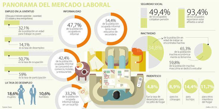 La informalidad laboral llegó a 47% de la población