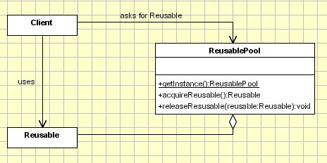 Object pool pattern