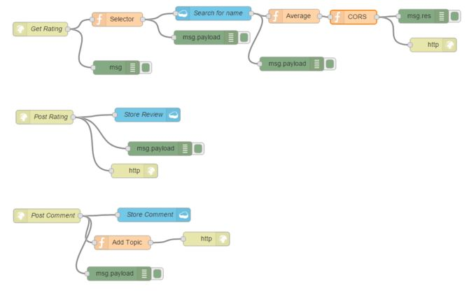 Allowing CORS from a Node-Red Bluemix application
