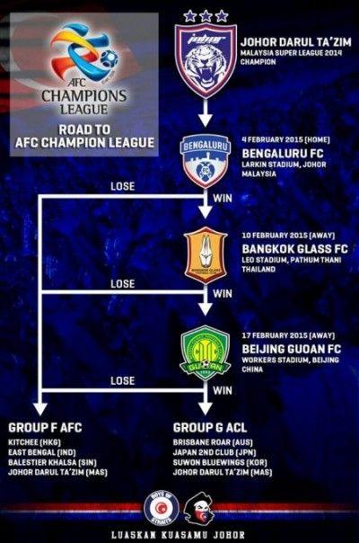 Perjalanan JDT ke Kejohanan ACL 2015. Disini ada penerangan ringkas mengenai perjalanan pasukan JDT di dalam Kejohanan AFC Champion League (ACL) 2015.