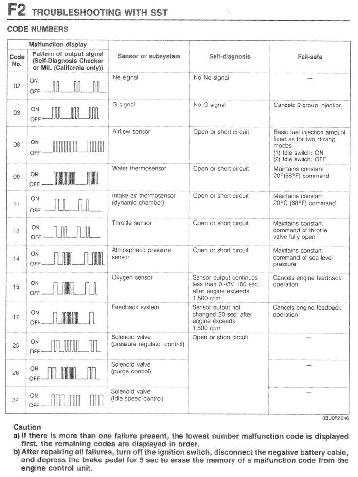 Check Engine Light  Cel     Malfuntion Indicator Light  Mil  Code Legend