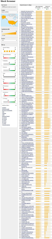 Stock Exchange - Stock Screener - http://www.4-traders.com/top-records/ratings/