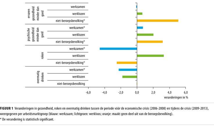 Sociaal-economische gezondheidsverschillen voor en tijdens de economische crisis  https://www.ntvg.nl/artikelen/sociaal-economische-gezondheidsverschillen-voor-en-tijdens-de-economische-crisis/volledig
