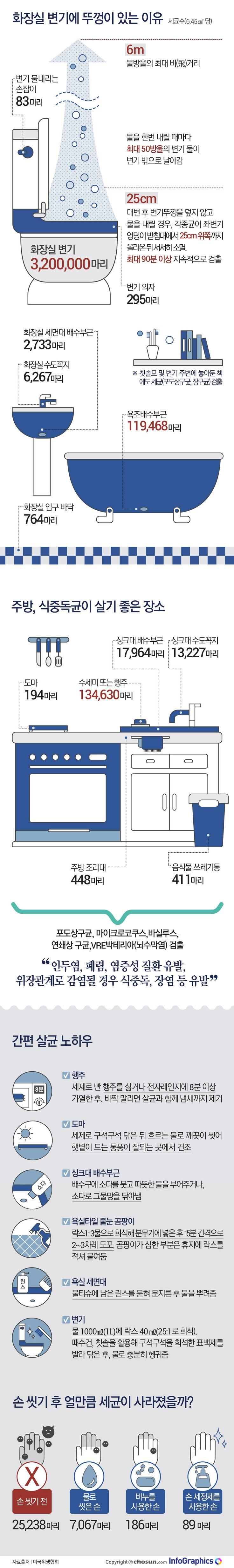 환기가 잘 되지 않고 습해 세균이 번식하기에 최적의 장소인 화장실 변기는 집안 전체에 세균을 퍼트리는 주범이다. 물을 한번 내릴 때마다 최대 50방울의 변기 물이 변기 밖으로 날아가는 것으로 나타났으며, 물방울의 최대 비(飛)거리는 6m에 달한다는 조사 결과도 있다. 손 씻기만 잘해도, 변기 뚜껑만 잘 닫아도 유해한 세균으로부터 우리 몸을 보호할 수 있다.