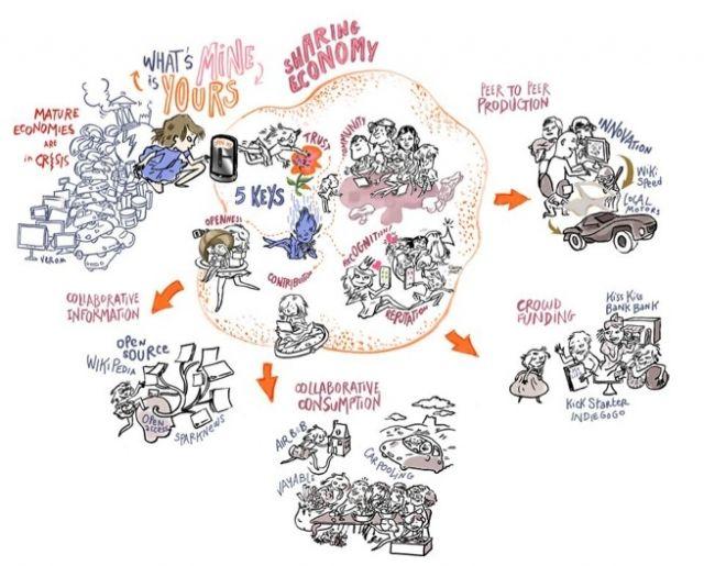 L'économie (collaborative) en questions - Information - France Culture