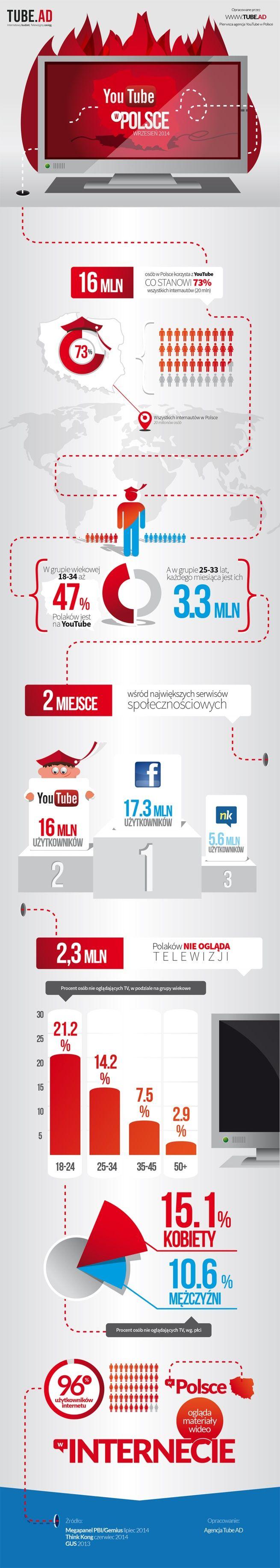 YouTube w Polsce