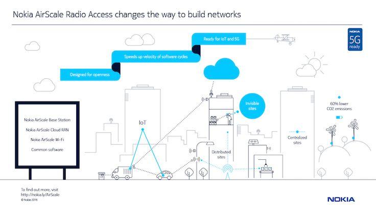 nokia-5G-1 MWC17: Nokia y AT&T avanzan en la tecnología 5G