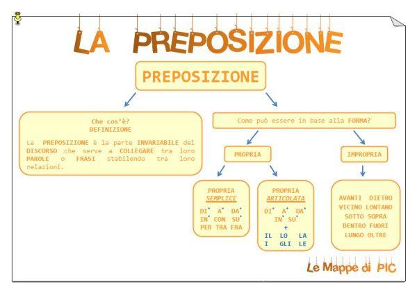 """Mappe di MORFOLOGIA per la classe quarta [gallery ids=""""2107,2108,2109,2115,2117,2119″ type=""""rectangular""""]"""
