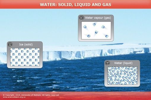 ANIMATION: This animation explores water as a solid, liquid and gas. The water molecules stay the same, but they behave differently as they change from one form to another.