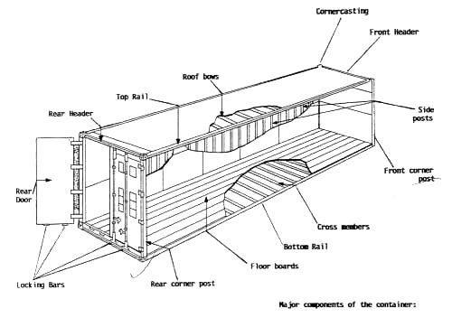 La estructura metálica de un contenedor es autoportante y puede soportar el…