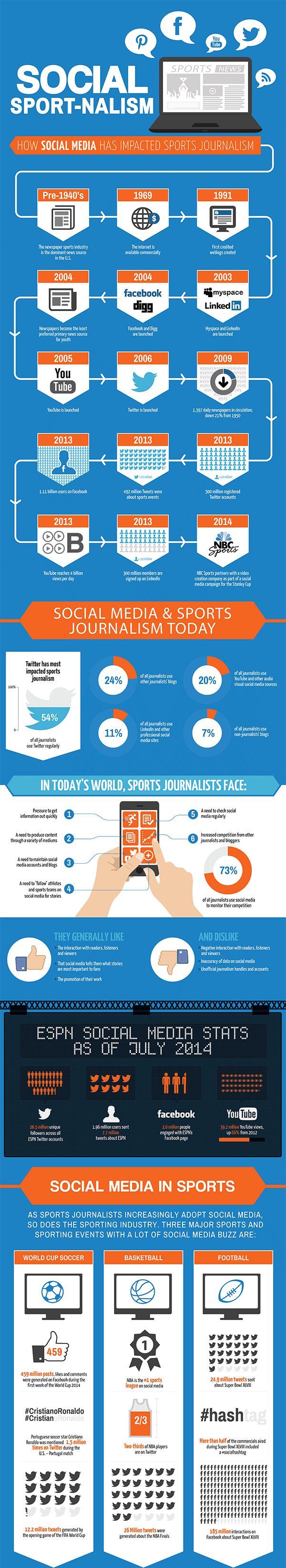 Social Media y Deportes: Datos y números sobre cómo cambió la manera de consumir las noticias…