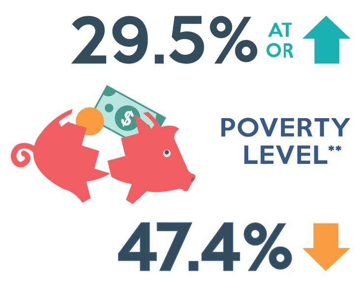 Of people with mental illness who smoke, 29.5% are at or above poverty level, while 47.4% are below poverty level (not including college students in dorms)