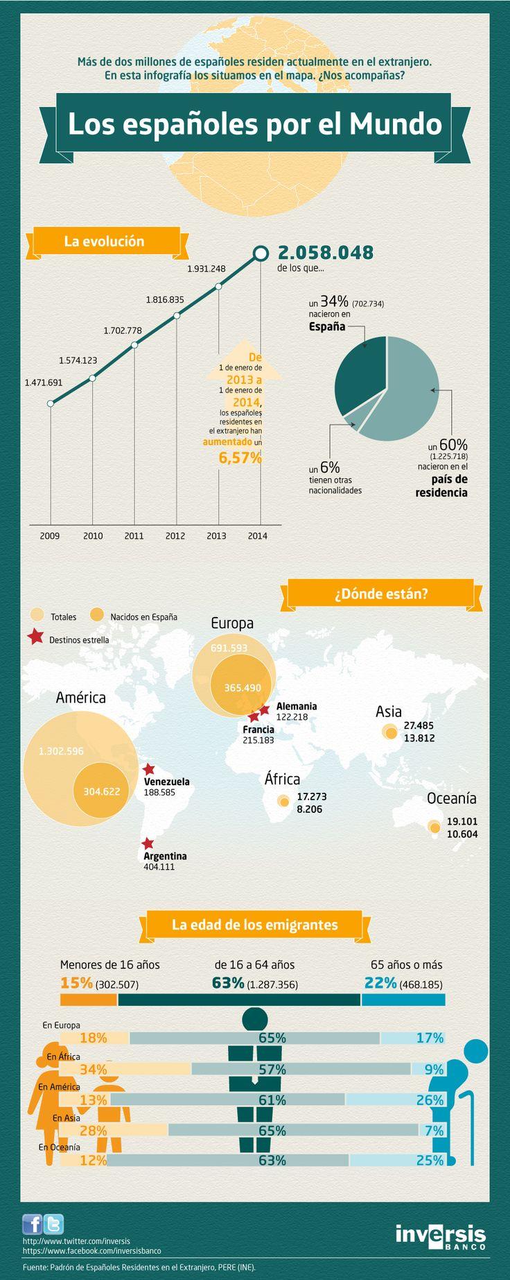 Espa oles por el mundo infografia infographic