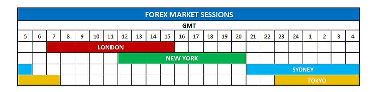 Forex Market Closing Time Friday