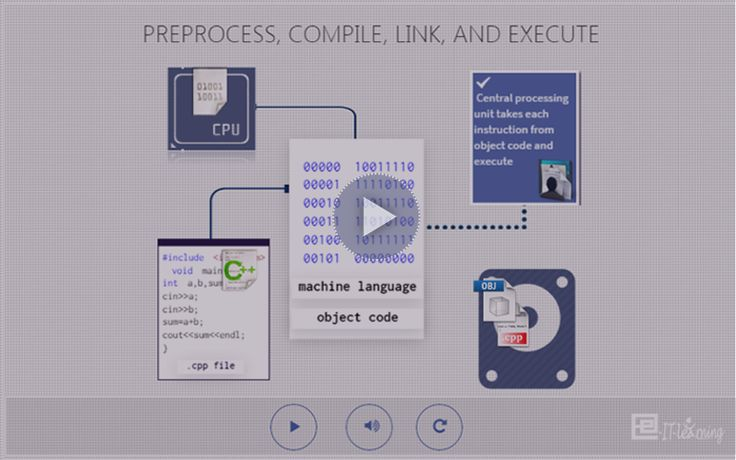 The compilation of a C++ program involves several steps: Preprocessing, Compiling and Linking